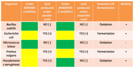 table of oxidation and fermentation